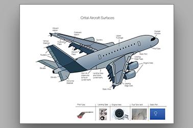 Critical Aircraft Surfaces